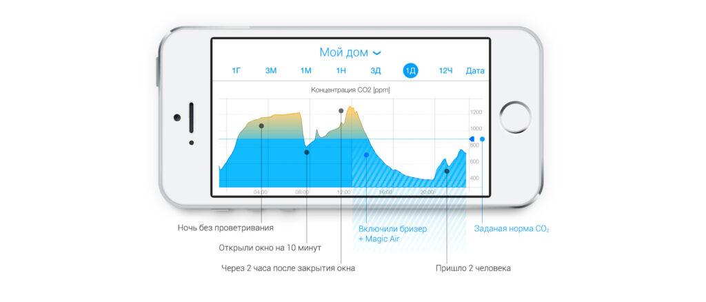 Управление с телефона-данные